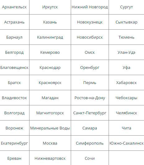 Список городов где доступна регистрация на рейс Пегас Флай онлайн