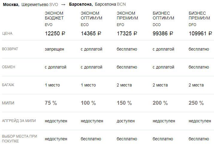 Тарифы авиабилетов в авиакомпании Россия в зависимости от класса