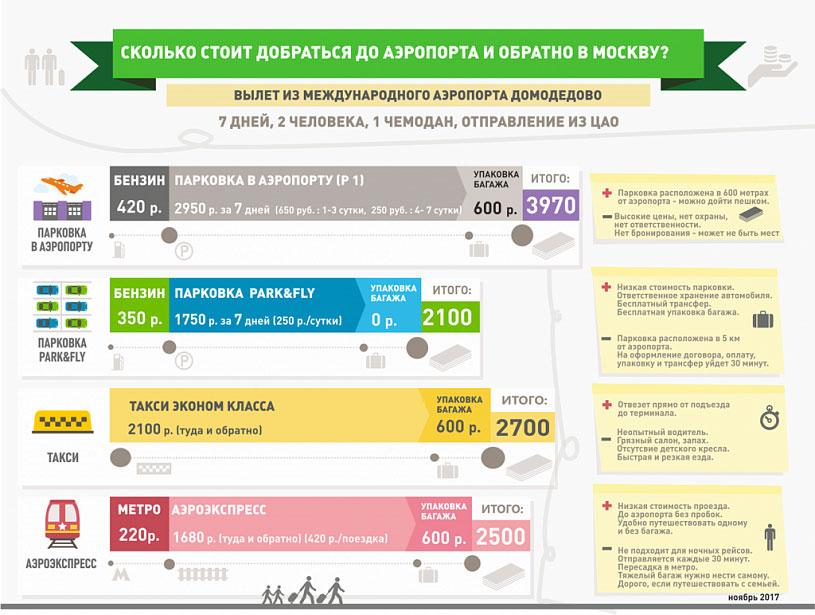 Сравнение стоимости с другими способами добраться до Домодедово